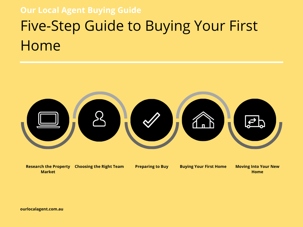 Flow diagram of 5 step buying guide