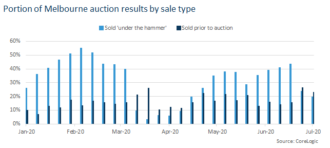 auction in melbourne sales results tally