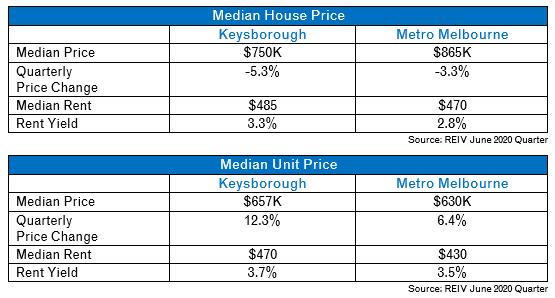 Keysborough Median House prices