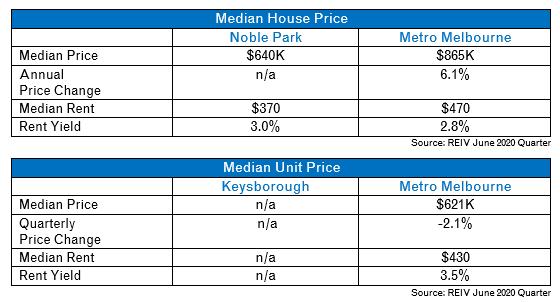 Noble Park Median House Price