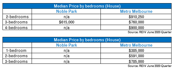 Noble Park Median price by Room