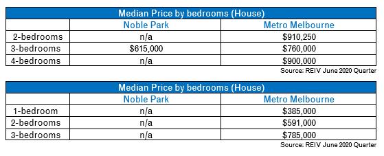Median Keysborough Price by bedroom